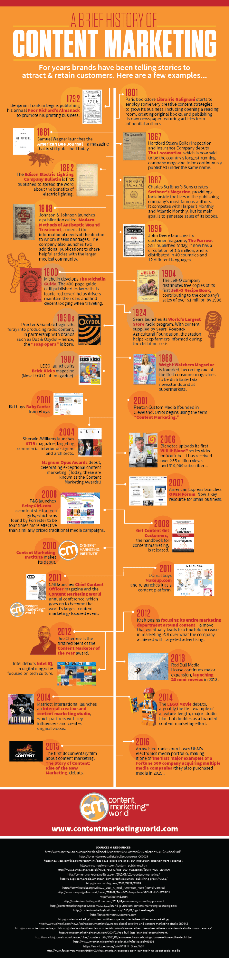 A Brief History of Content Marketing by the Content Marketing Institute