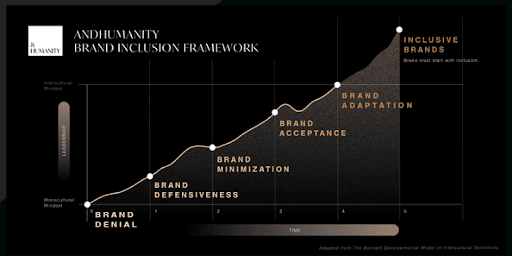 AndHumanity Brand Inclusion Framework