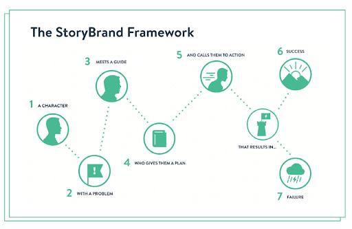 The StroryBrand Framework
